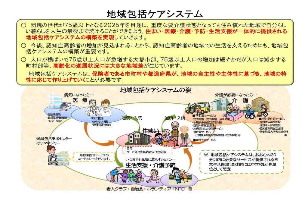 地域包括ケアシステム概念図