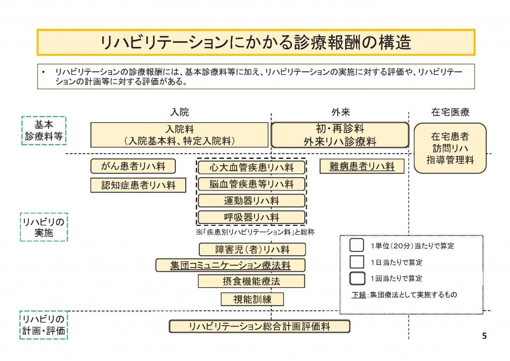 中医協20151202リハ改定資料診療報酬の仕組み